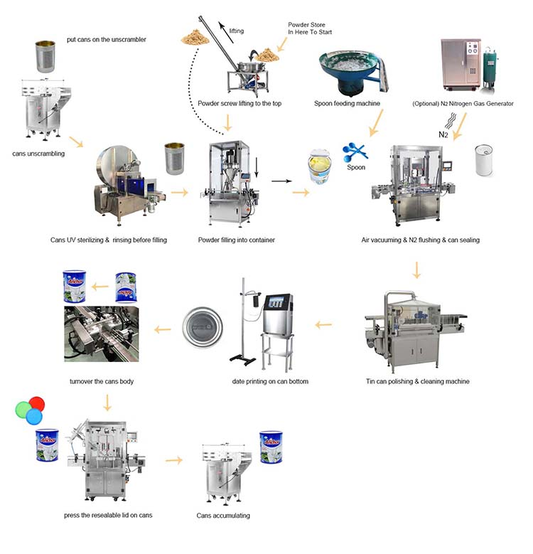 Automatic Powder Multi-Function Production Line