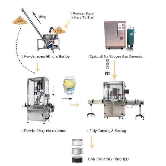 850g Milk Powder canning line