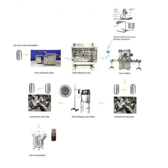 automatic  Ketchup filling capping line